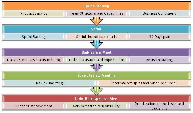 Scrum: spring planning, sprint, daily scrum meetings, retrospective