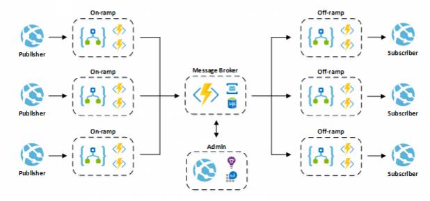 Architecture of the Integration Platform on Azure