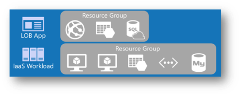 Azure resource group: Line-of-business (LOB)