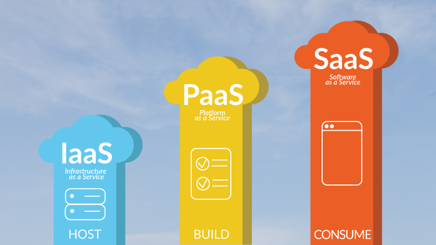 Software as a Service (SaaS), Platform as a Service (PaaS), and Infrastructure as a Service (IaaS)