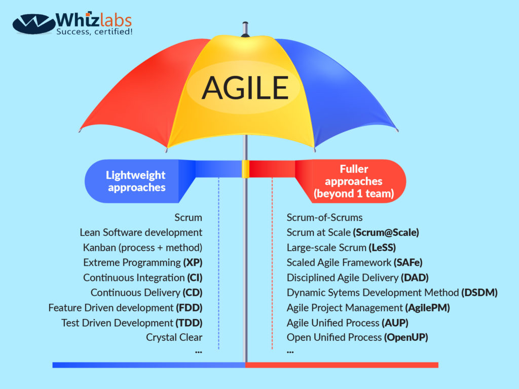 Top 40 Agile Scrum Interview questions