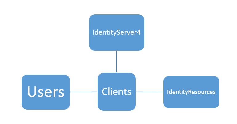 Actors in Identity Server