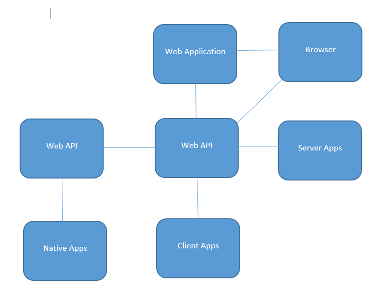Scenario with Identity Server