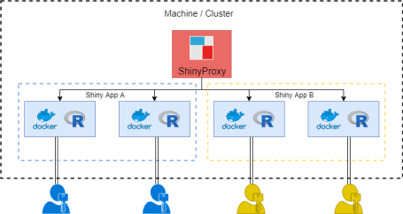 Example of ShinyProxy with ShinyApps - Authentication in ShinyProxy with IdentityServer