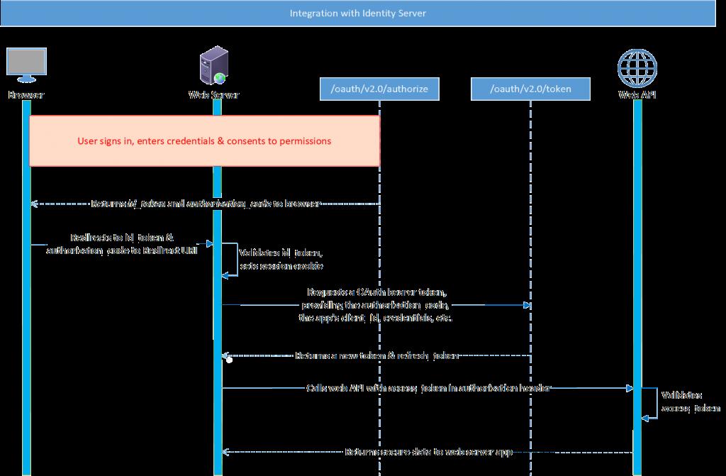 Integration with Identity Server