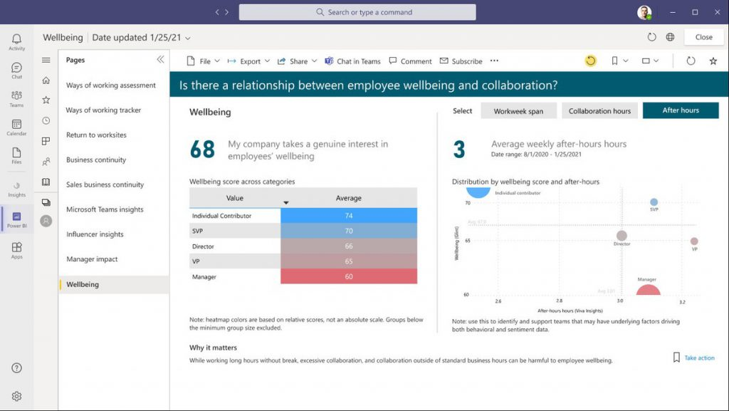 Microsoft Viva dashboard - Microsoft Viva improves the employee experience