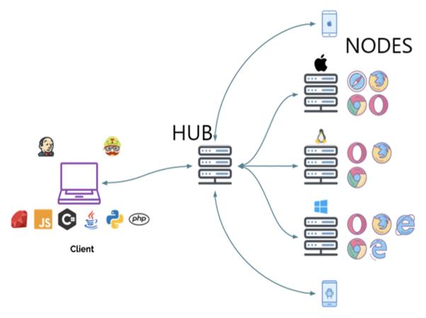 Selenium Grid architecture - UI Test with C#, Selenium and Selenium Grid