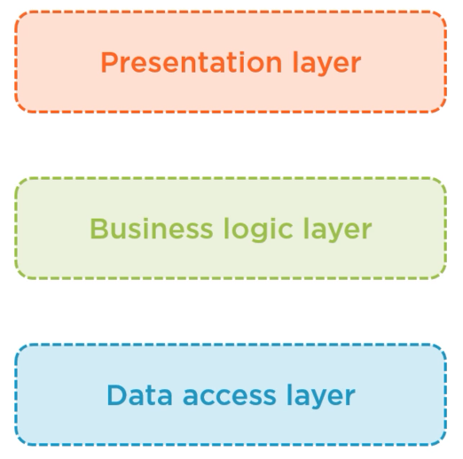 Layers - Architecting ASP.NET Core applications