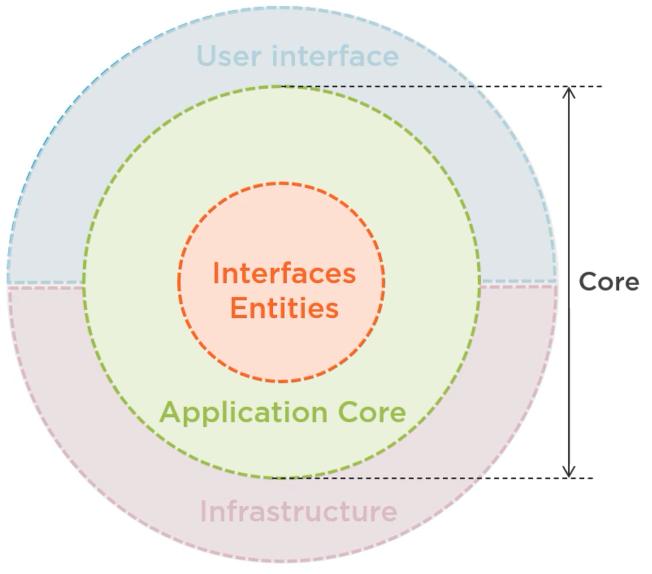 Circular design - Architecting ASP.NET Core applications