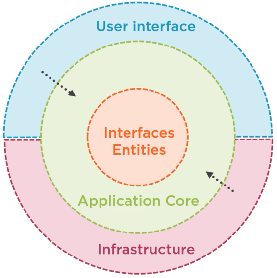 Clean architecture circle - Creating the Infrastructure project