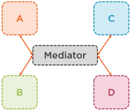 Mediator explained - Setting up the application ASP.NET Core