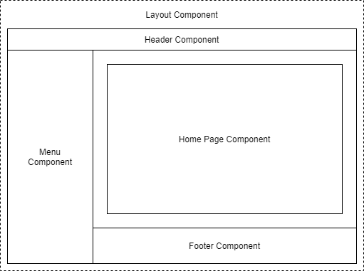 Example of a layout divided into components - Getting started with C# and Blazor