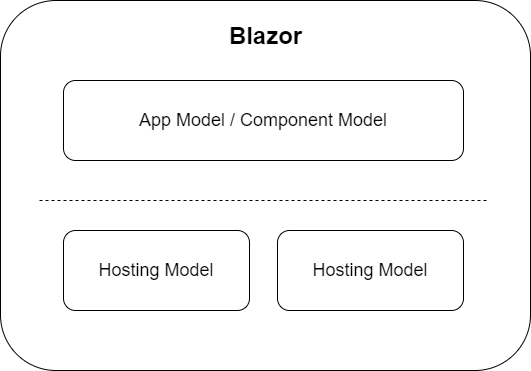 Blazor has a separation between hosting models and its app/component model. Meaning components written for one hosting model can be used with another. - Getting started with C# and Blazor