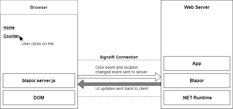 Process of updating the UI in Blazor Server