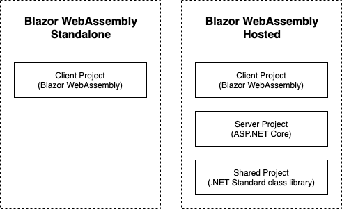 The left side shows the projects created when configuring the template in hosted mode. The right shows the project created when configuring the template in standalone mode - Setting up a Blazor WebAssembly application