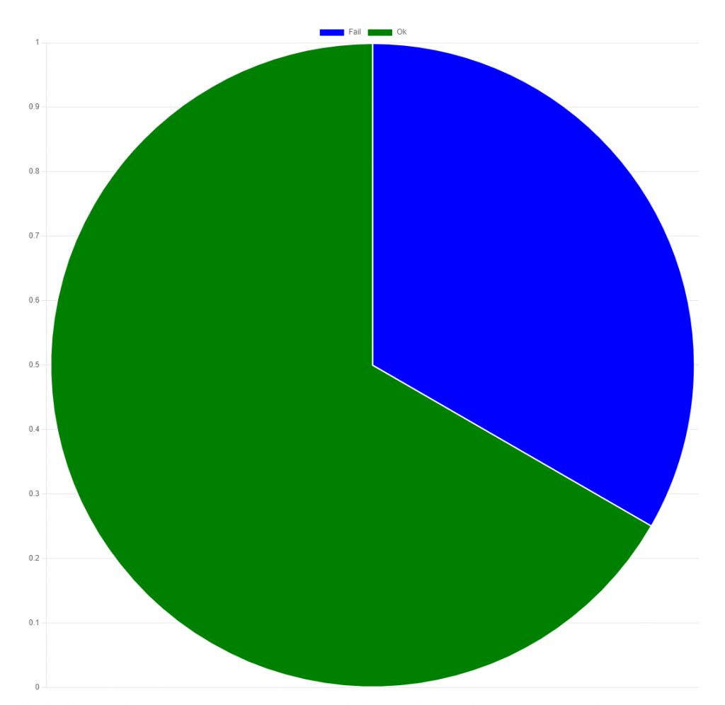 Pie Chart with the Blazor component
